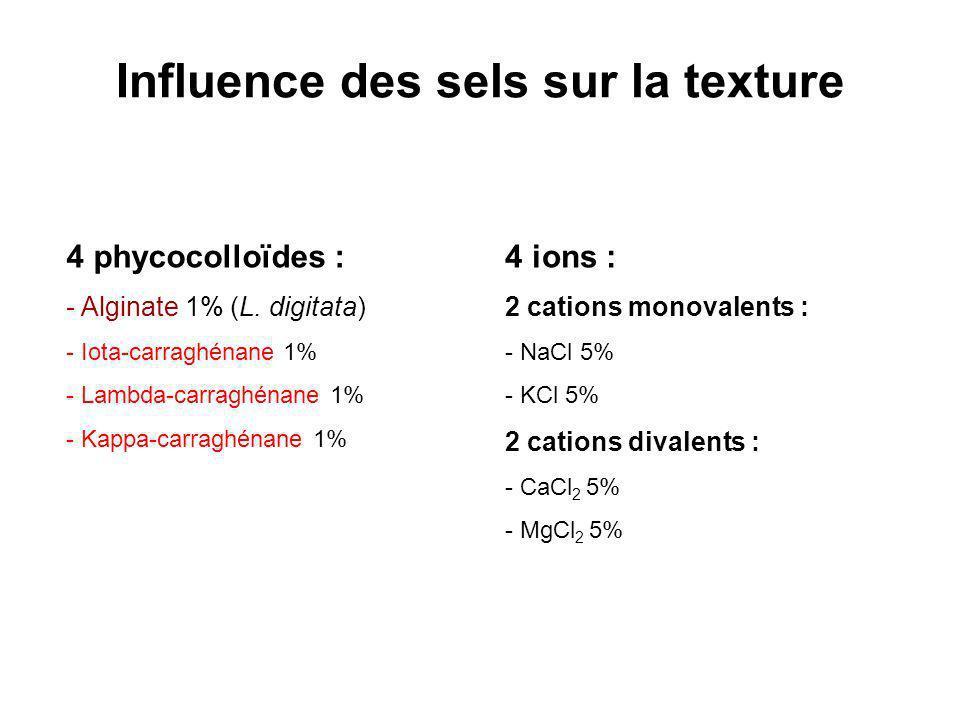 Influence des sels sur la texture 4 phycocolloïdes : - Alginate 1% (L. digitata) - Iota-carraghénane 1% - Lambda-carraghénane 1% - Kappa-carraghénane