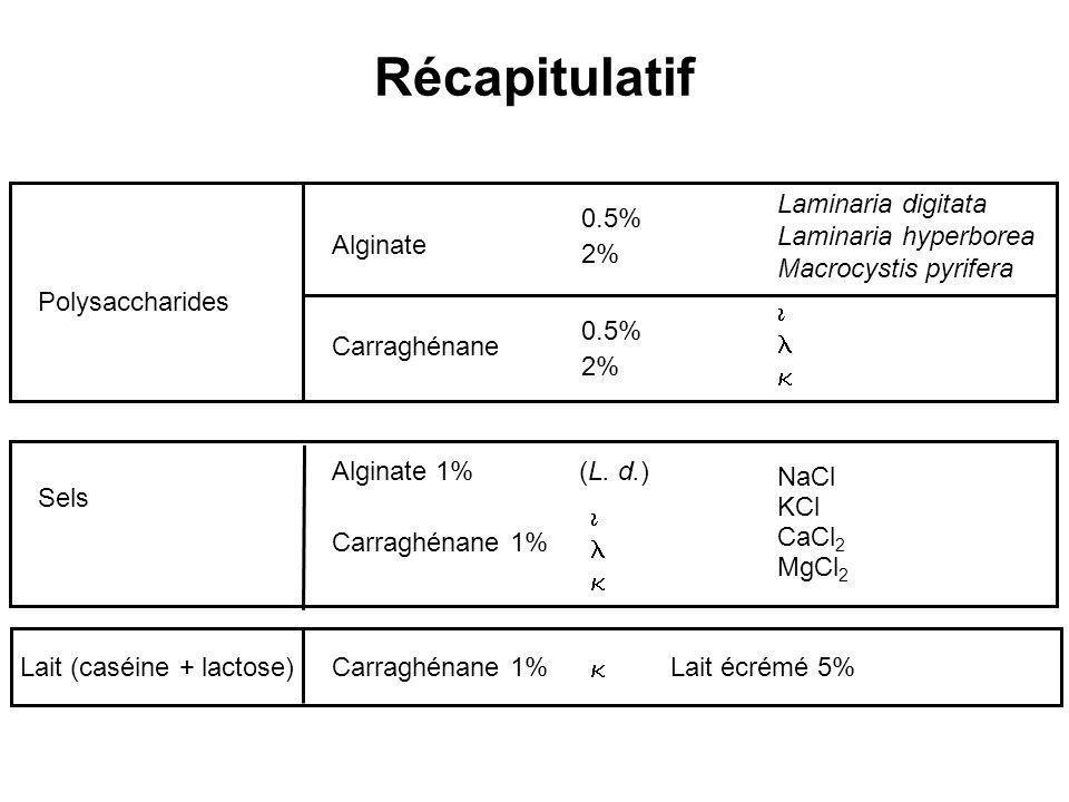 Récapitulatif Alginate 0.5% 2% Laminaria digitata Laminaria hyperborea Macrocystis pyrifera Carraghénane 0.5% 2% Alginate 1%(L. d.) NaCl KCl CaCl 2 Mg