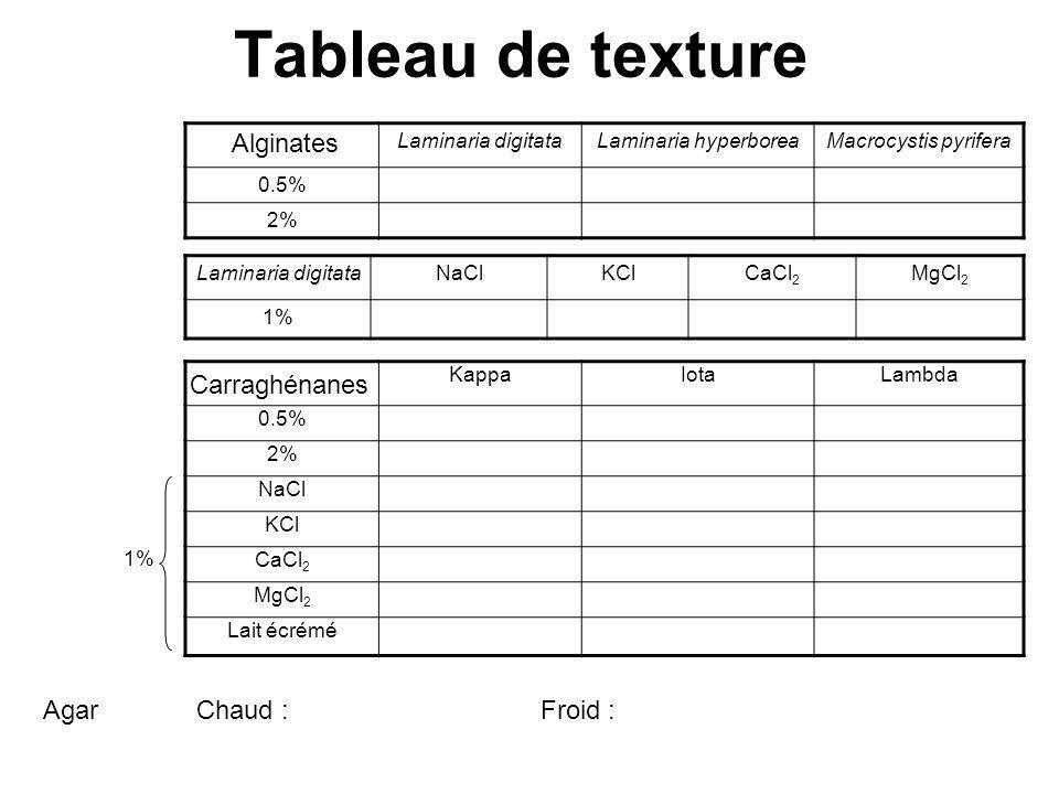Tableau de texture Laminaria digitataLaminaria hyperboreaMacrocystis pyrifera 0.5% 2% Laminaria digitataNaClKClCaCl 2 MgCl 2 1% KappaIotaLambda 0.5% 2