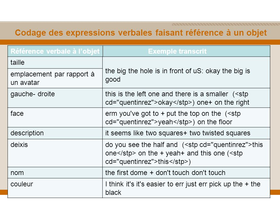 Codage des expressions verbales faisant référence à un objet Référence verbale à lobjet Exemple transcrit taille the big the hole is in front of uS: okay the big is good emplacement par rapport à un avatar gauche- droitethis is the left one and there is a smaller ( okay ) one+ on the right faceerm you ve got to + put the top on the ( yeah ) on the floor descriptionit seems like two squares+ two twisted squares deixisdo you see the half and ( this one on the + yeah+ and this one ( this ) nomthe first dome + don t touch don t touch couleurI think it s it s easier to err just err pick up the + the black