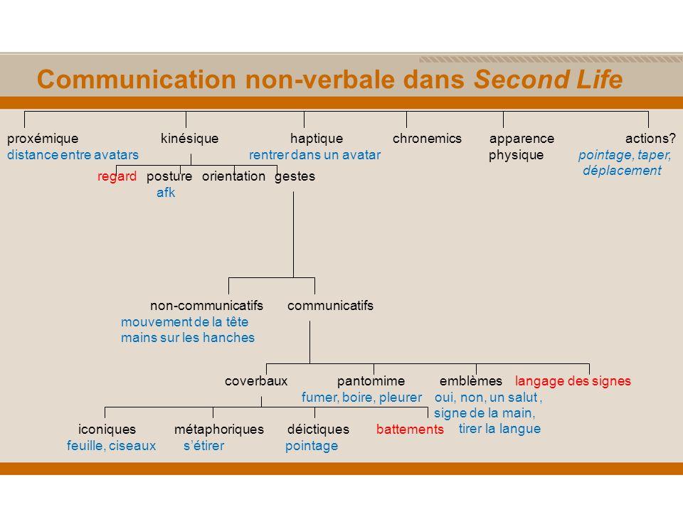 Communication non-verbale dans Second Life proxémique kinésique haptique chronemics apparence actions.