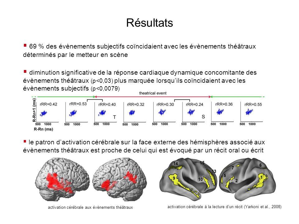 Résultats 2 La principale différence entre lactivation cérébrale suscitée par les évènements théâtraux et celle induite par le récit concerne lactivation des régions médianes Les corrélats physiologiques associés aux instants dadhésion du spectateur à la réalité théâtrale : diminution de la variabilité du rythme cardiaque absence dengagement des régions cérébrales impliquées dans la référence à soi sont comparables à ceux des états hypnotiques caractérisés par la dissociation entre lexpérience mentale en cours et lexpérience physique immédiate Activations de la face interne à la lecture dun récit (Yarkoni et al., 2008) Cortex cingulaire postérieur Precuneus Cortex cingulaire antérieur 3 régions cérébrales impliquées1.