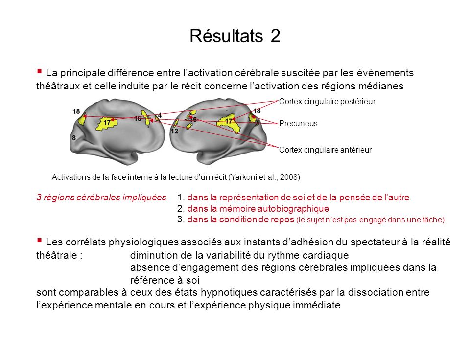 Résultats 3 Laugmentation de lactivation cérébrale est corrélée au degré dadhésion de chaque sujet aux évènements théâtraux dans deux régions cérébrales Gyrus Frontal Inférieur gauche : région clé pour la compréhension de la métaphore Sillon temporal supérieur gauche : rôle central dans la cognition sociale