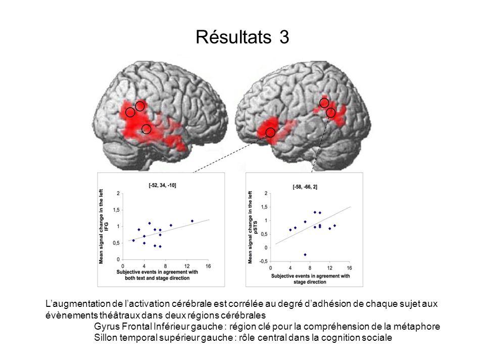 Résultats 3 Laugmentation de lactivation cérébrale est corrélée au degré dadhésion de chaque sujet aux évènements théâtraux dans deux régions cérébral