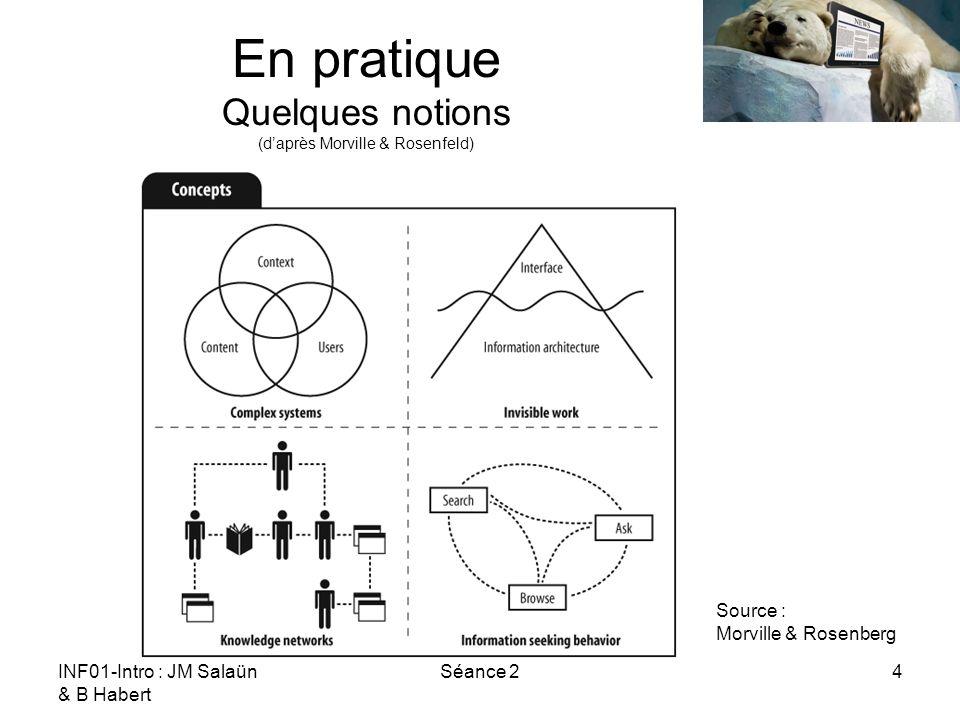 INF01-Intro : JM Salaün & B Habert Séance 24 En pratique Quelques notions (daprès Morville & Rosenfeld) Source : Morville & Rosenberg