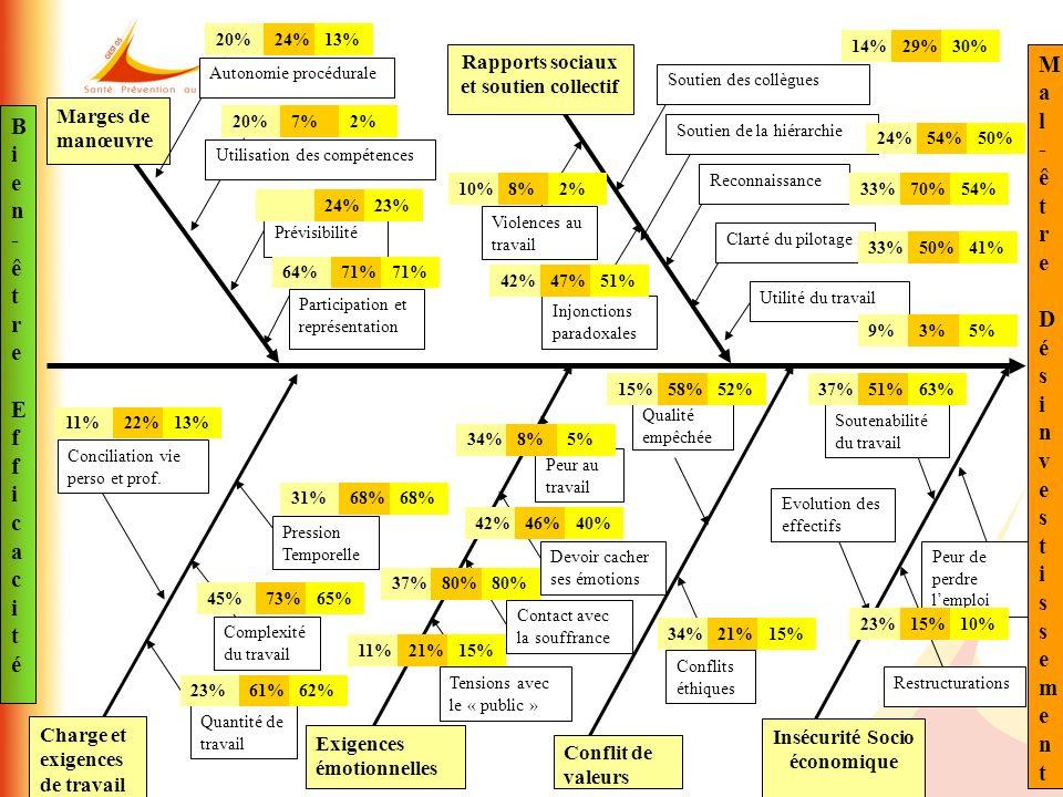 Soutien de la hiérarchie Marges de manœuvre Autonomie procédurale Utilisation des compétences Prévisibilité Participation et représentation Rapports s