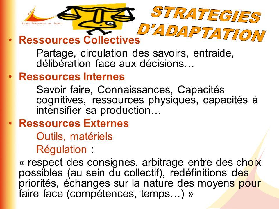 Ressources Collectives Partage, circulation des savoirs, entraide, délibération face aux décisions… Ressources Internes Savoir faire, Connaissances, C