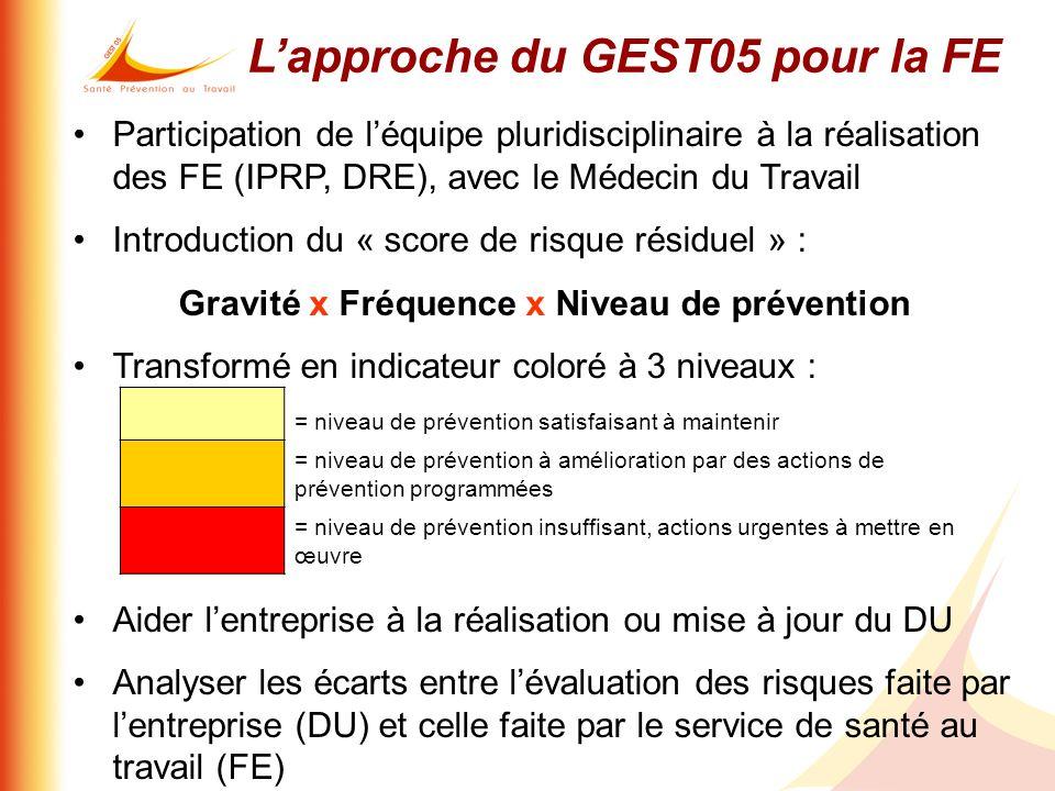 Lapproche du GEST05 pour la FE Participation de léquipe pluridisciplinaire à la réalisation des FE (IPRP, DRE), avec le Médecin du Travail Introductio