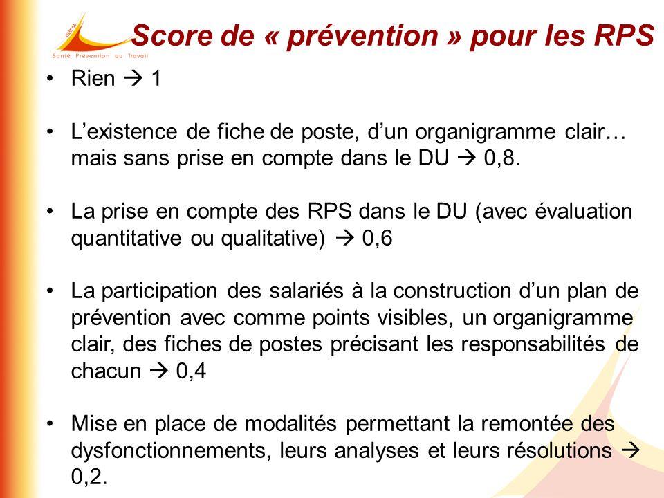 Score de « prévention » pour les RPS Rien 1 Lexistence de fiche de poste, dun organigramme clair… mais sans prise en compte dans le DU 0,8. La prise e