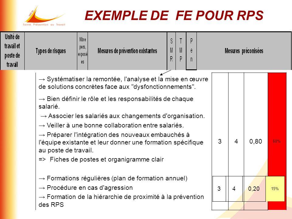 EXEMPLE DE FE POUR RPS Systématiser la remontée, l'analyse et la mise en œuvre de solutions concrètes face aux