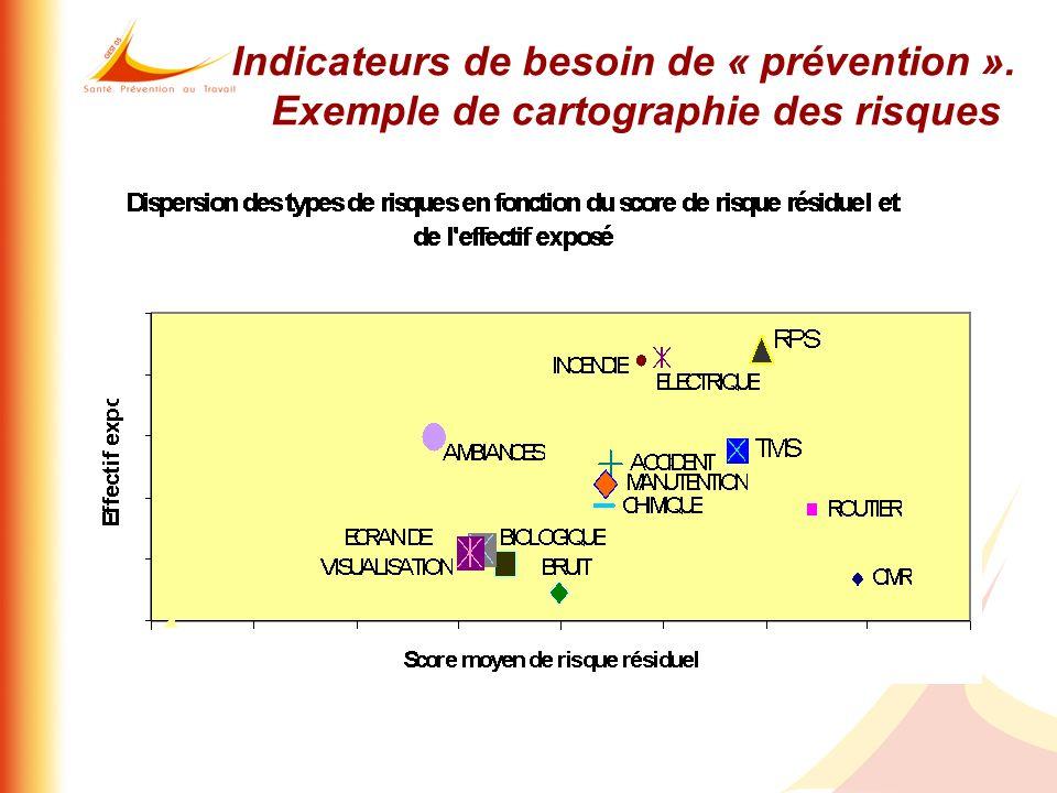 Indicateurs de besoin de « prévention ». Exemple de cartographie des risques