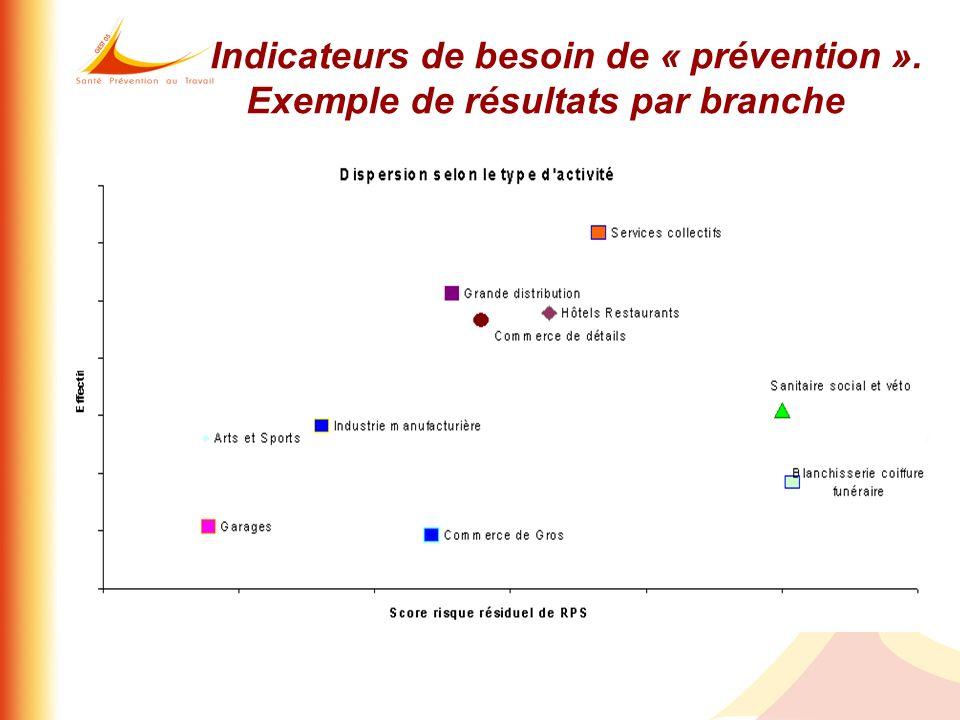 Indicateurs de besoin de « prévention ». Exemple de résultats par branche