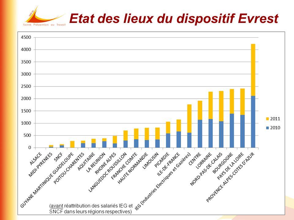 Etat des lieux du dispositif Evrest (avant réattribution des salariés IEG et SNCF dans leurs régions respectives)