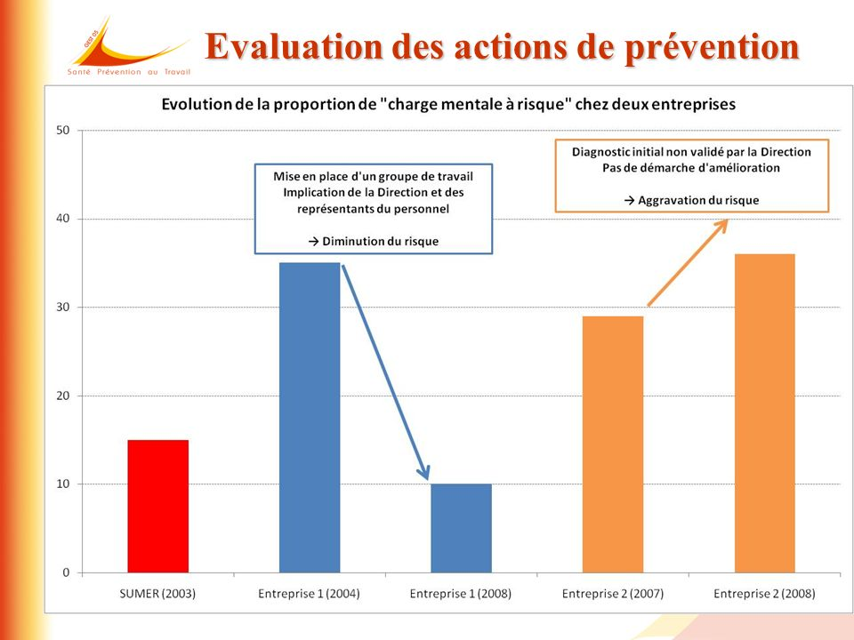 40 Evaluation des actions de prévention