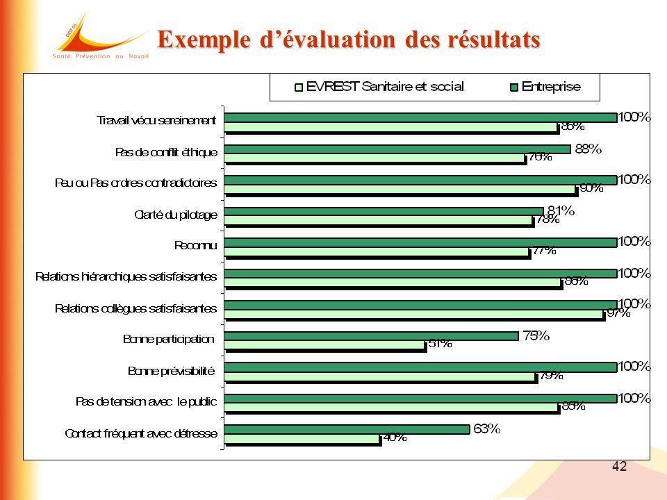 42 Exemple dévaluation des résultats