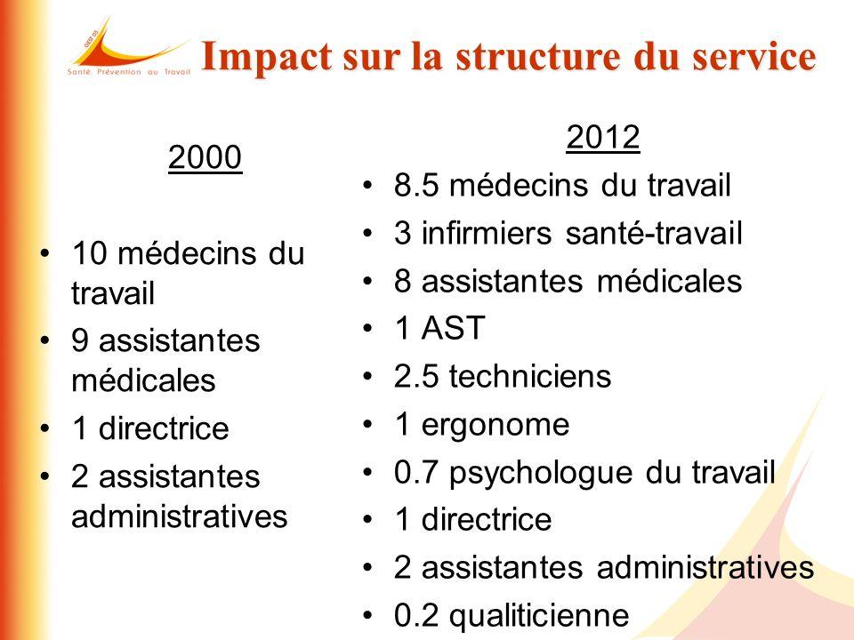 2000 10 médecins du travail 9 assistantes médicales 1 directrice 2 assistantes administratives 2012 8.5 médecins du travail 3 infirmiers santé-travail