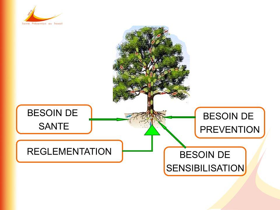 REGLEMENTATION BESOIN DE SENSIBILISATION BESOIN DE PREVENTION BESOIN DE SANTE