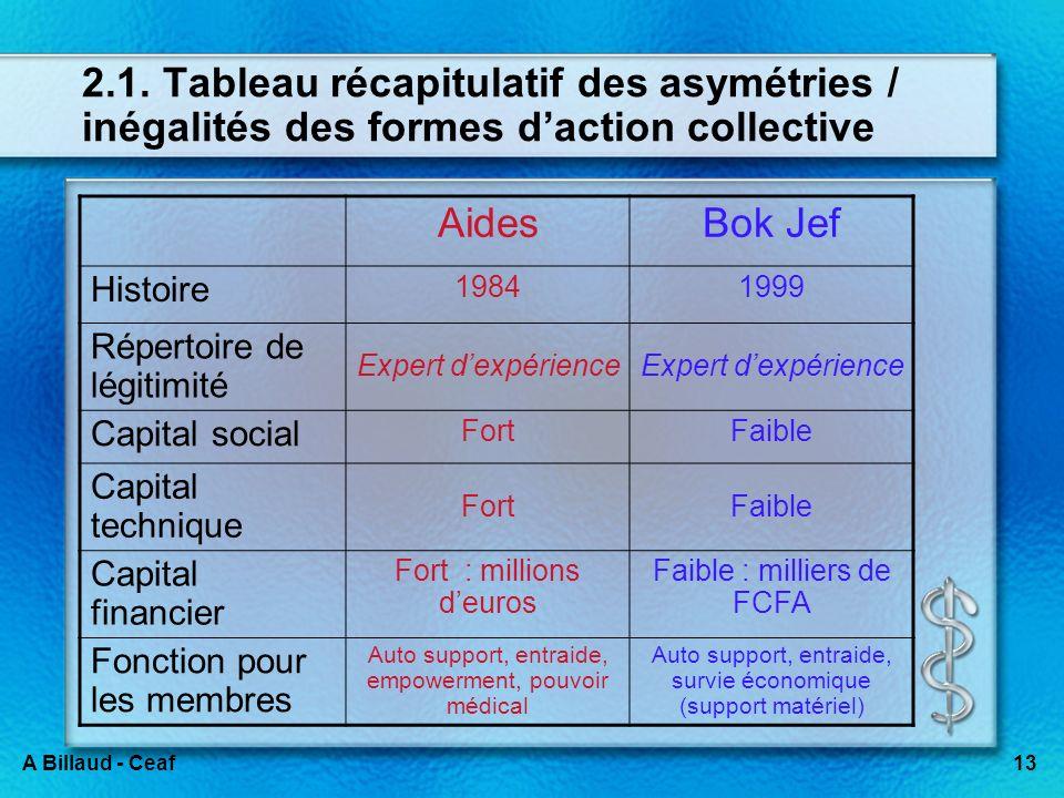 13A Billaud - Ceaf 2.1. Tableau récapitulatif des asymétries / inégalités des formes daction collective AidesBok Jef Histoire 19841999 Répertoire de l