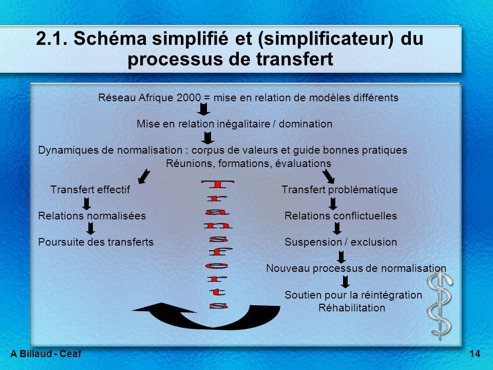14A Billaud - Ceaf 2.1. Schéma simplifié et (simplificateur) du processus de transfert Réseau Afrique 2000 = mise en relation de modèles différents Mi
