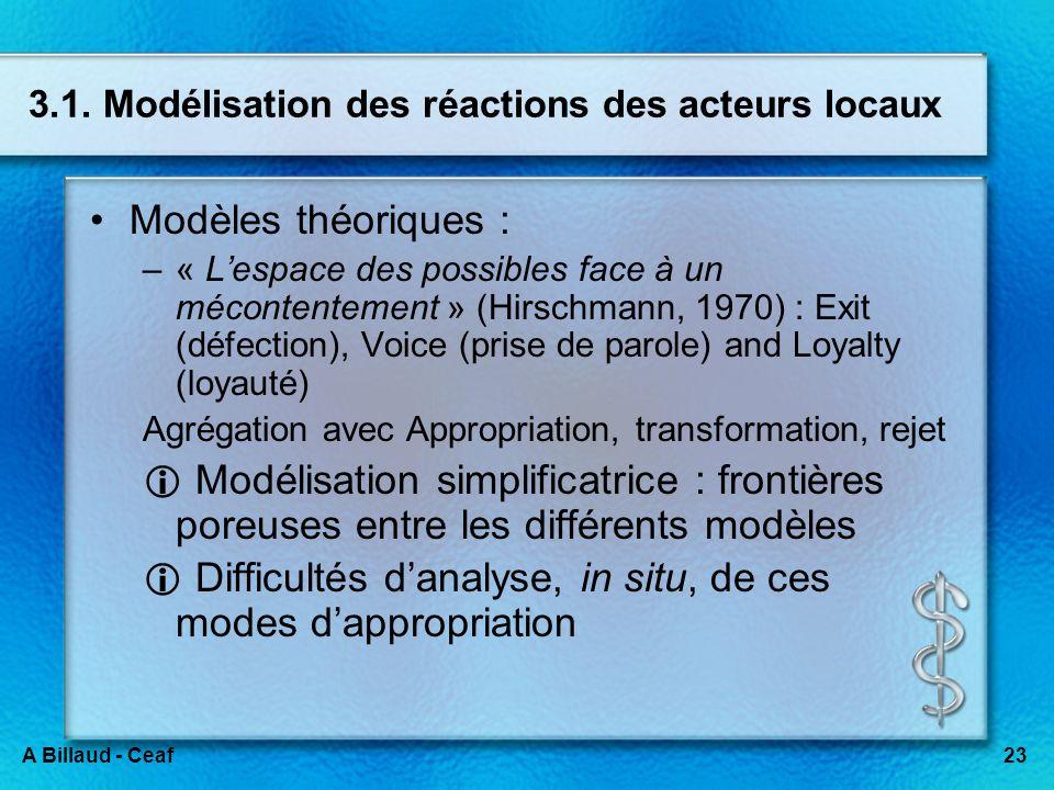 23A Billaud - Ceaf 3.1. Modélisation des réactions des acteurs locaux Modèles théoriques : –« Lespace des possibles face à un mécontentement » (Hirsch