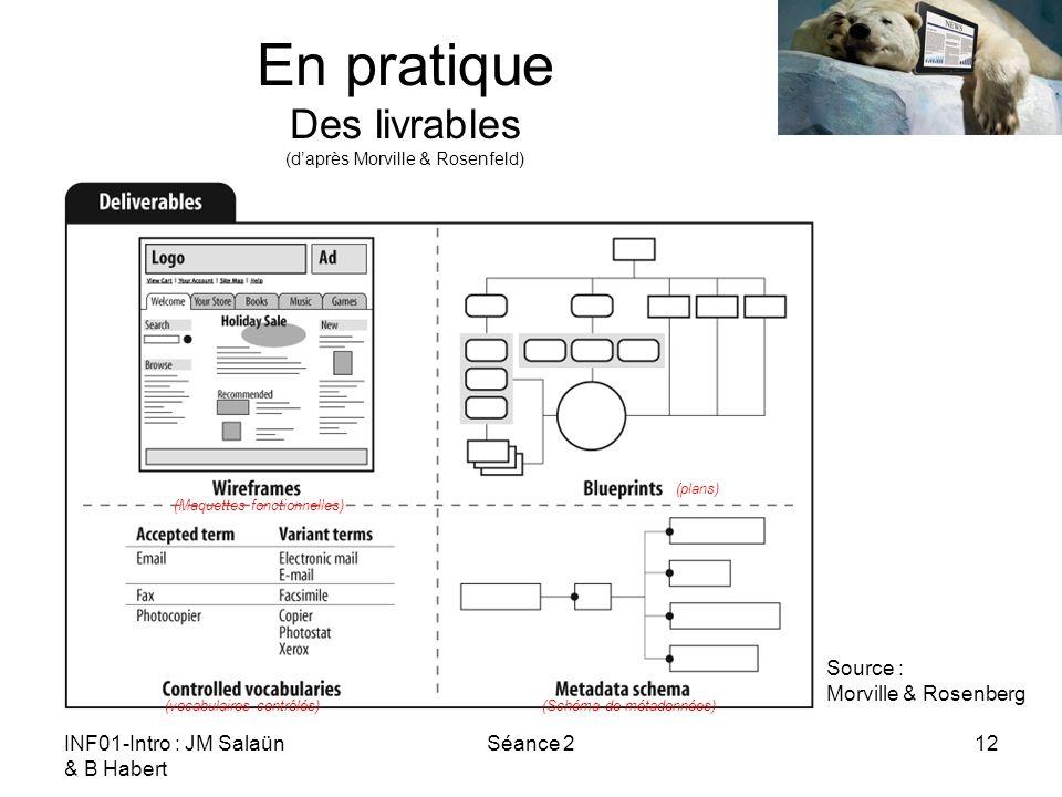 INF01-Intro : JM Salaün & B Habert Séance 212 En pratique Des livrables (daprès Morville & Rosenfeld) Source : Morville & Rosenberg (Maquettes fonctionnelles) (vocabulaires contrôlés)(Schéma de métadonnées) (plans)