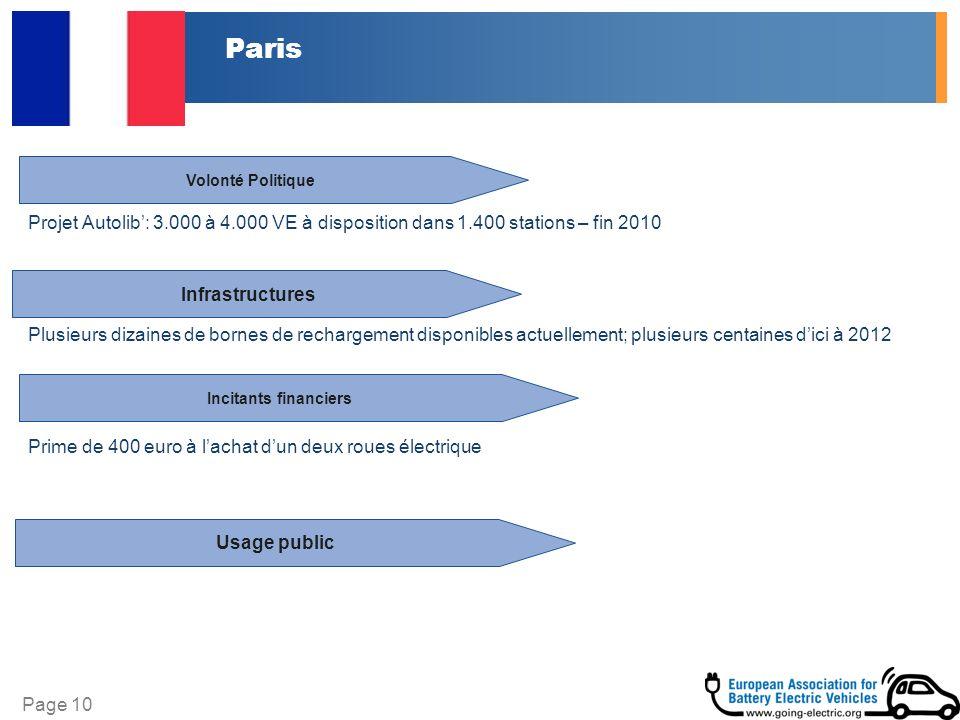 Page 10 Paris Projet Autolib: 3.000 à 4.000 VE à disposition dans 1.400 stations – fin 2010 Plusieurs dizaines de bornes de rechargement disponibles actuellement; plusieurs centaines dici à 2012 Prime de 400 euro à lachat dun deux roues électrique Infrastructures Volonté Politique Incitants financiers Usage public