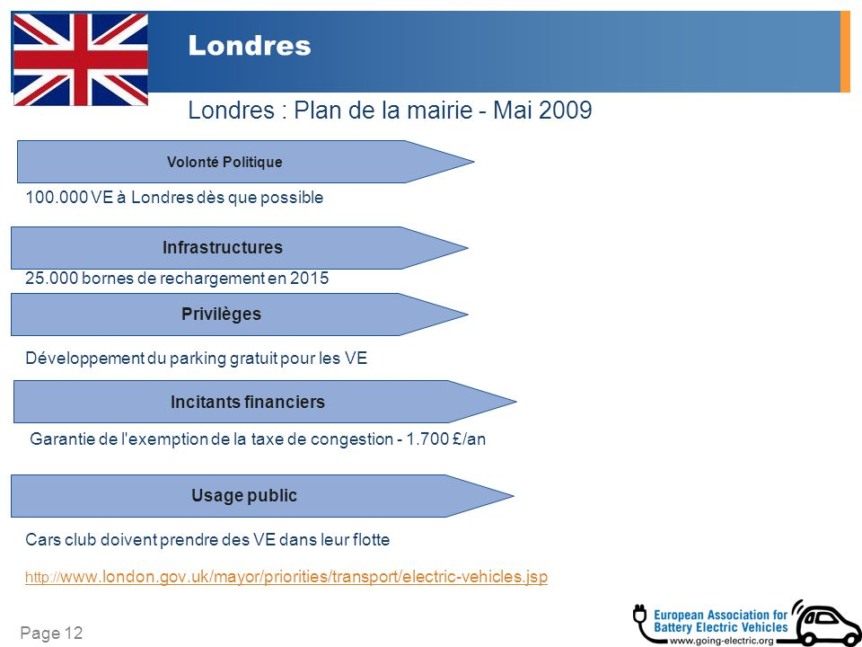 Page 12 Londres 100.000 VE à Londres dès que possible 25.000 bornes de rechargement en 2015 Développement du parking gratuit pour les VE Garantie de l exemption de la taxe de congestion - 1.700 £/an Cars club doivent prendre des VE dans leur flotte http:// www.london.gov.uk/mayor/priorities/transport/electric-vehicles.jsp Infrastructures Volonté Politique Incitants financiers Usage public Privilèges Londres : Plan de la mairie - Mai 2009