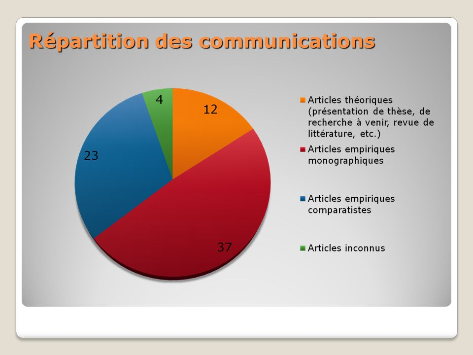 Répartition des communications Répartition des communications