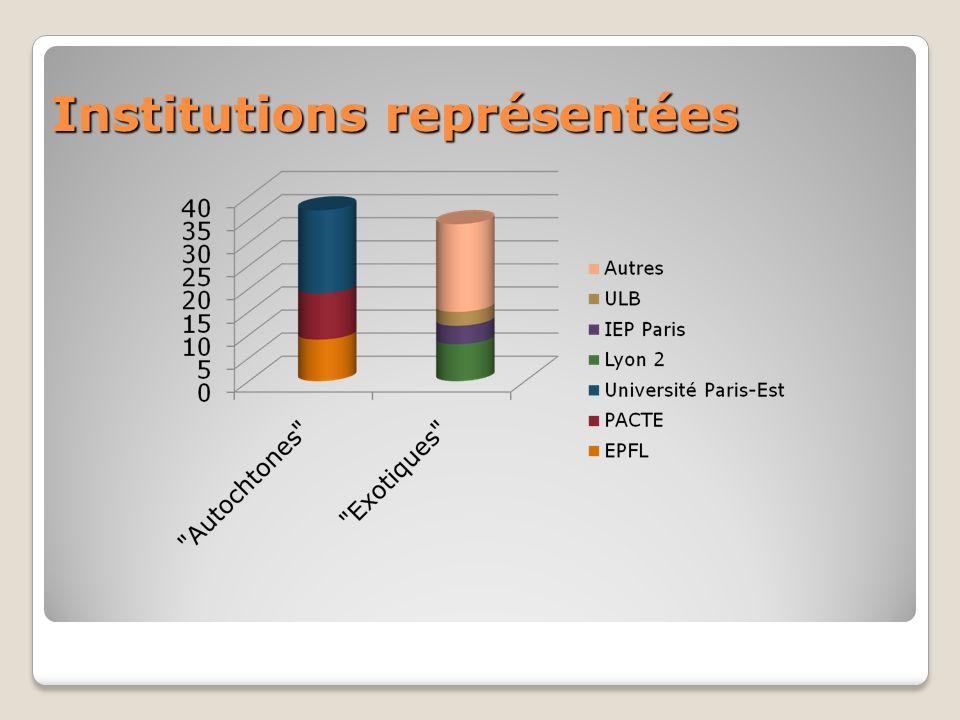 Institutions représentées