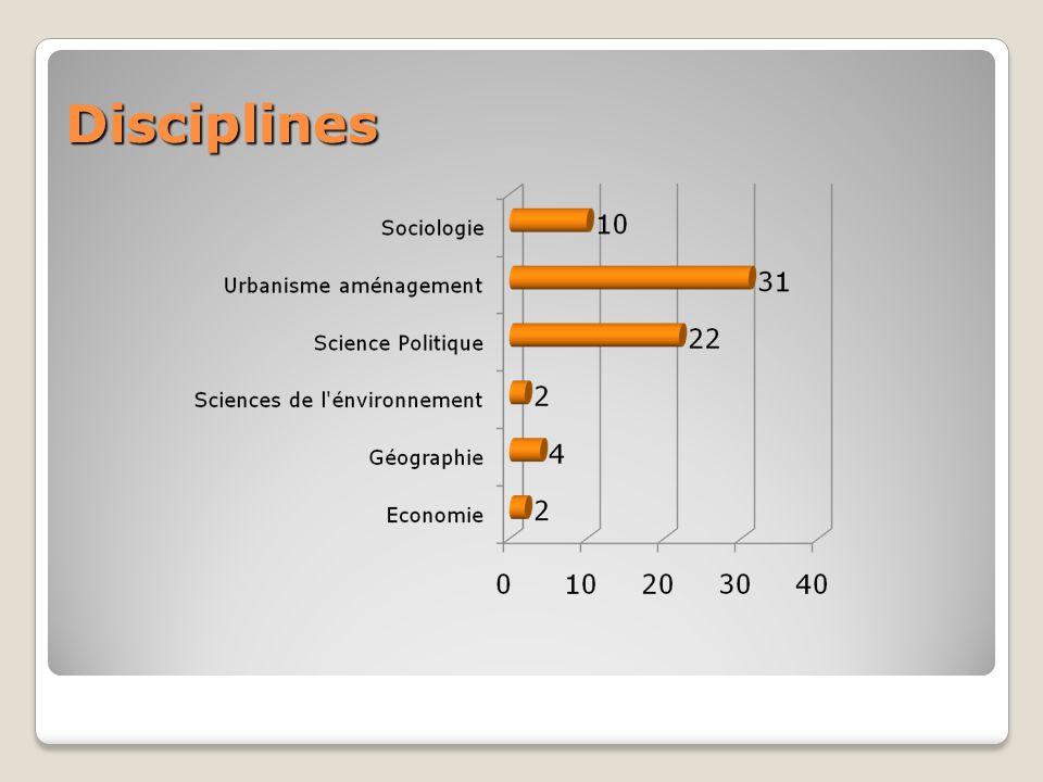 Disciplines Disciplines