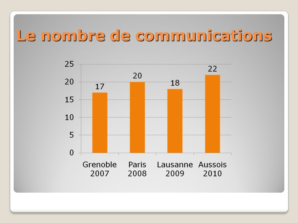 Le nombre de communications