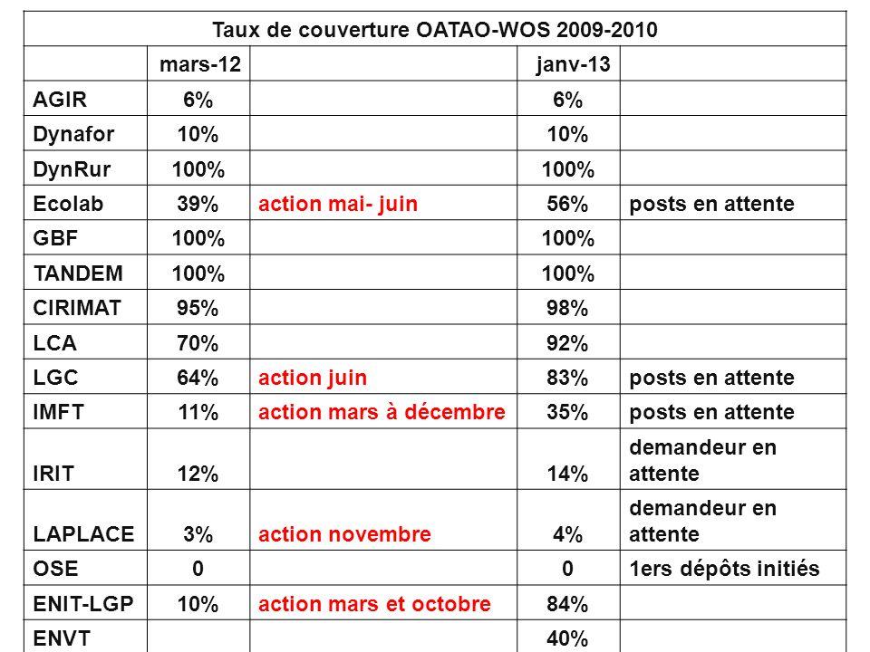 Taux de couverture OATAO-WOS 2009-2010 mars-12 janv-13 AGIR6% Dynafor10% DynRur100% Ecolab39%action mai- juin56%posts en attente GBF100% TANDEM100% CIRIMAT95% 98% LCA70% 92% LGC64%action juin83%posts en attente IMFT11%action mars à décembre35%posts en attente IRIT12% 14% demandeur en attente LAPLACE3%action novembre4% demandeur en attente OSE0 01ers dépôts initiés ENIT-LGP10%action mars et octobre84% ENVT 40%