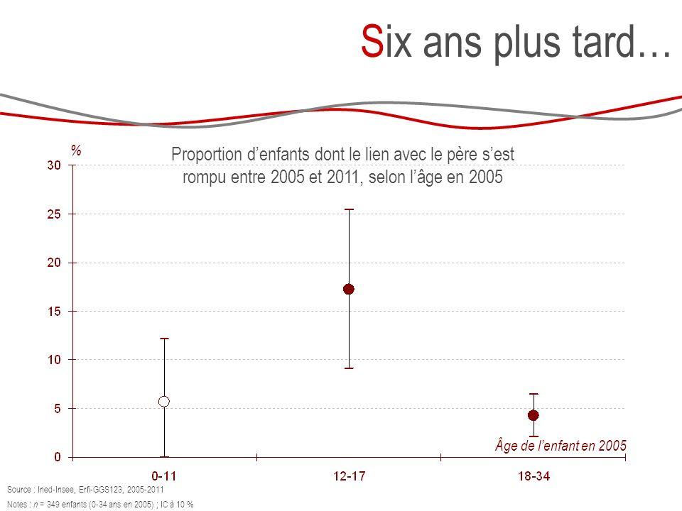 Six ans plus tard… Proportion denfants dont le lien avec le père sest rompu entre 2005 et 2011, selon lâge en 2005 % Âge de lenfant en 2005 Source : Ined-Insee, Erfi-GGS123, 2005-2011 Notes : n = 349 enfants (0-34 ans en 2005) ; IC à 10 %