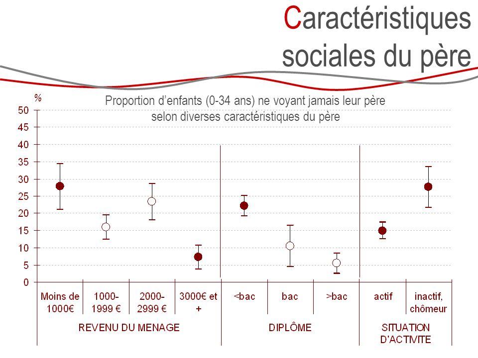 Caractéristiques sociales du père Proportion denfants (0-34 ans) ne voyant jamais leur père selon diverses caractéristiques du père %