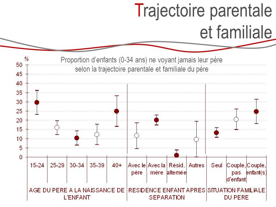 Trajectoire parentale et familiale Proportion denfants (0-34 ans) ne voyant jamais leur père selon la trajectoire parentale et familiale du père %
