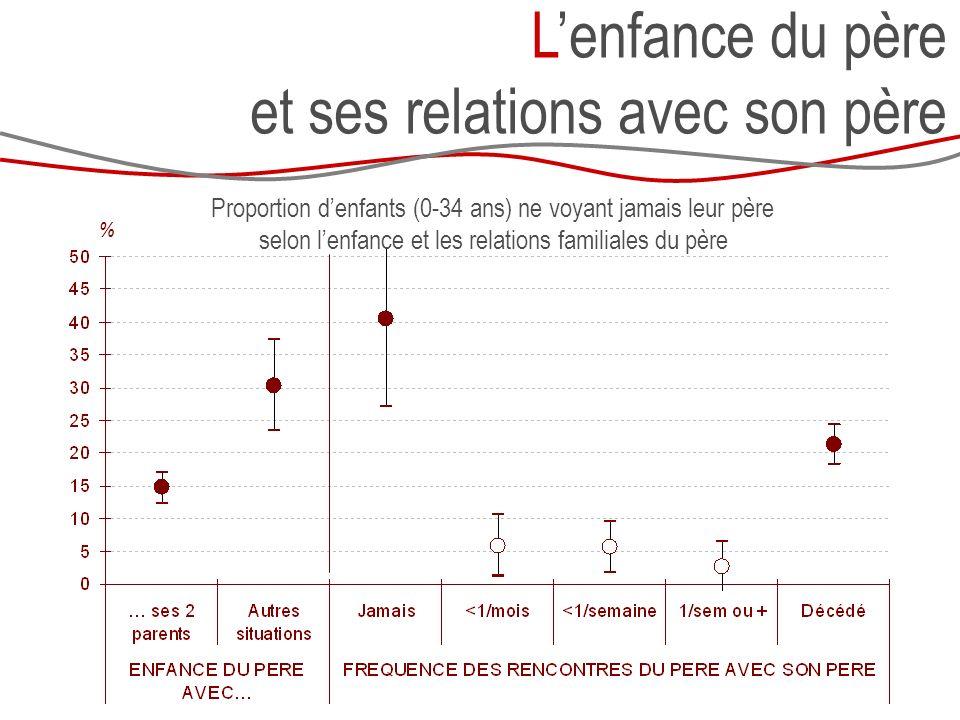 Lenfance du père et ses relations avec son père % Proportion denfants (0-34 ans) ne voyant jamais leur père selon lenfance et les relations familiales du père