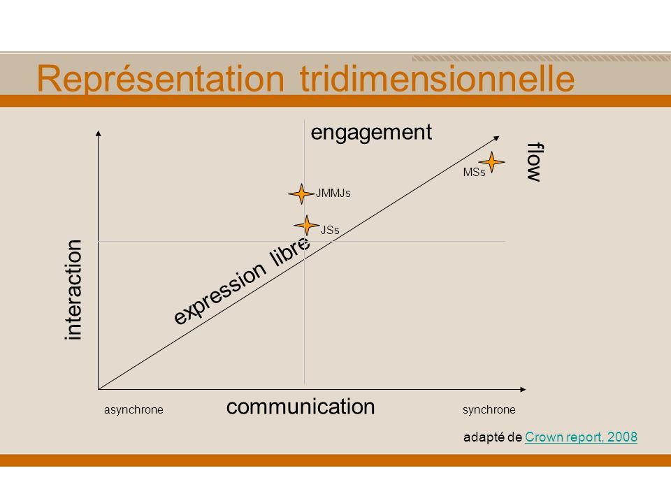 Représentation tridimensionnelle interaction asynchrone communication synchrone expression libre engagement flow MSs JSs JMMJs adapté de Crown report, 2008Crown report, 2008