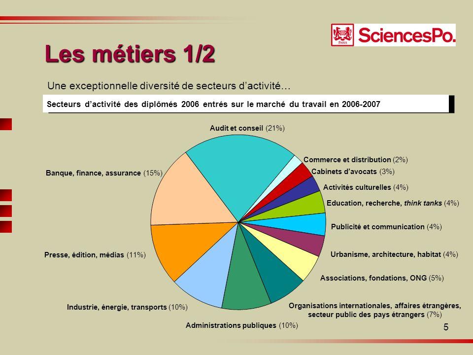 5 Une exceptionnelle diversité de secteurs dactivité… Secteurs dactivité des diplômés 2006 entrés sur le marché du travail en 2006-2007 Audit et conseil (21%) Banque, finance, assurance (15%) Presse, édition, médias (11%) Industrie, énergie, transports (10%) Administrations publiques (10%) Organisations internationales, affaires étrangères, secteur public des pays étrangers (7%) Associations, fondations, ONG (5%) Urbanisme, architecture, habitat (4%) Publicité et communication (4%) Education, recherche, think tanks (4%) Activités culturelles (4%) Commerce et distribution (2%) Cabinets davocats (3%) Les métiers 1/2