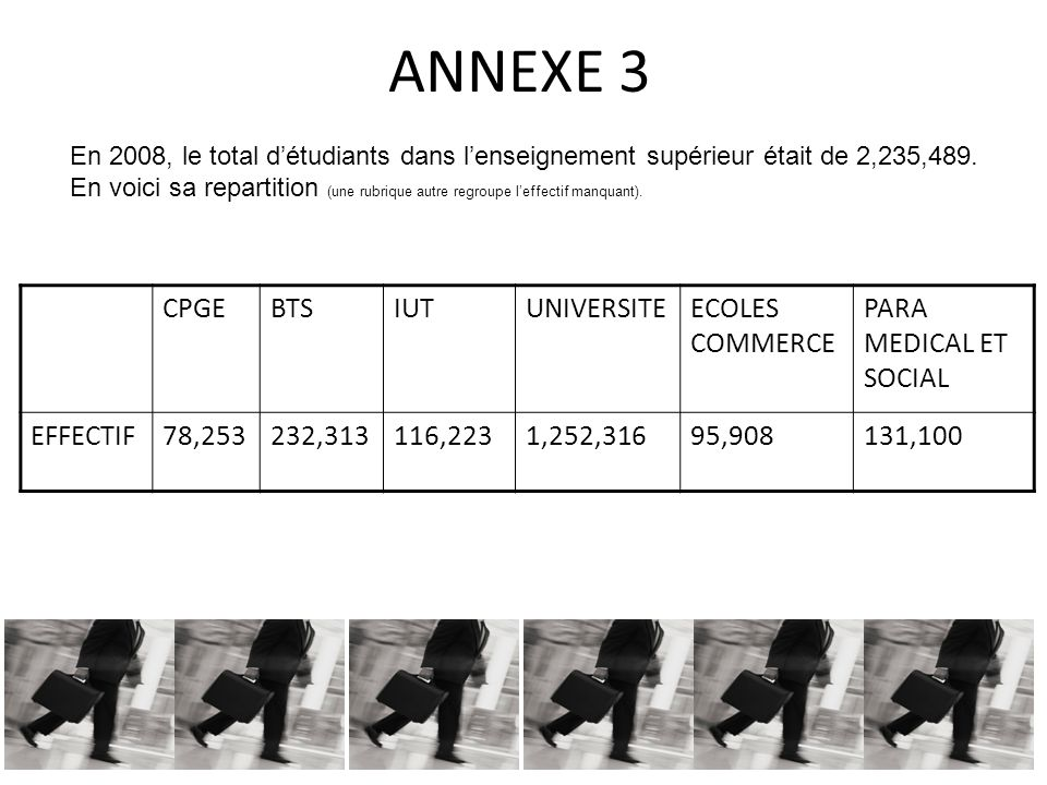 ANNEXE 3 CPGEBTSIUTUNIVERSITEECOLES COMMERCE PARA MEDICAL ET SOCIAL EFFECTIF78,253232,313116,2231,252,31695,908131,100 En 2008, le total détudiants da