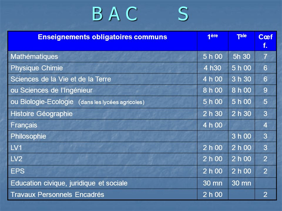 B A C S : spé et options 1 enseignement de spécialité au choix en T ale Mathématiques2 h 002 Physique Chimie2 h 002 Sciences de la Vie et de la Terre2 h h options facultatives au plus** Latin ou Grec ou LV3 ou Arts ou Cinema2 h 00
