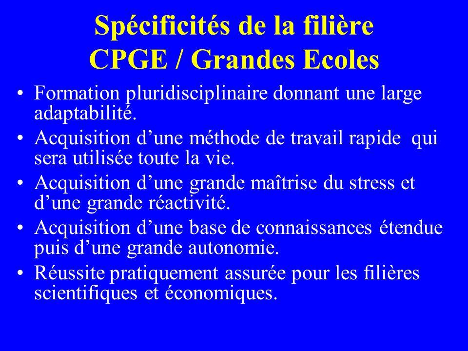 Spécificités de la filière CPGE / Grandes Ecoles Formation pluridisciplinaire donnant une large adaptabilité. Acquisition dune méthode de travail rapi