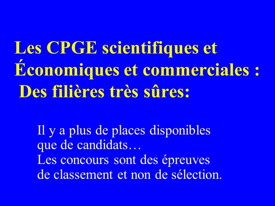 Les CPGE scientifiques et Économiques et commerciales : Des filières très sûres: Il y a plus de places disponibles que de candidats… Les concours sont