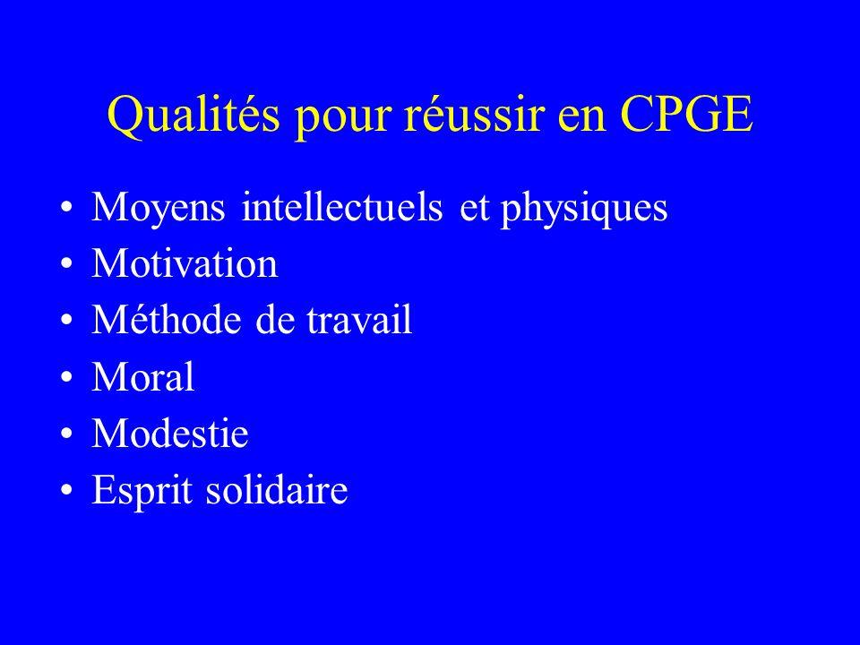 Qualités pour réussir en CPGE Moyens intellectuels et physiques Motivation Méthode de travail Moral Modestie Esprit solidaire