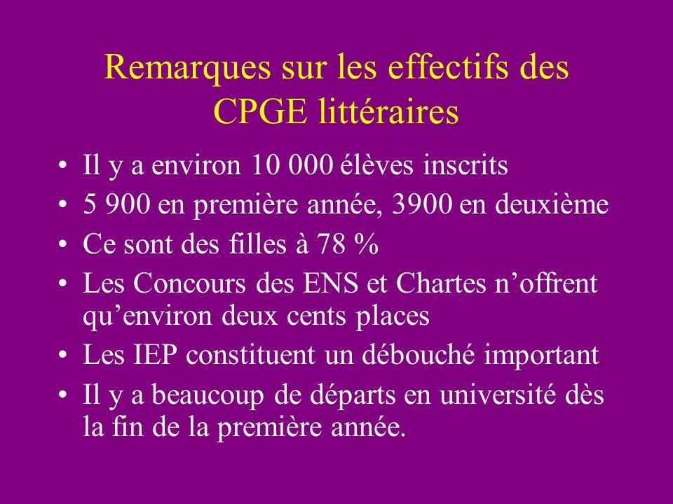 Remarques sur les effectifs des CPGE littéraires Il y a environ 10 000 élèves inscrits 5 900 en première année, 3900 en deuxième Ce sont des filles à