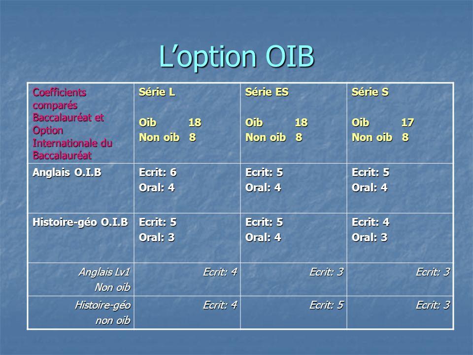 LOption Internationale du Bac OIB Cette section sadresse à des élèves bilingues (gr 3 et 4). Cette section sadresse à des élèves bilingues (gr 3 et 4)