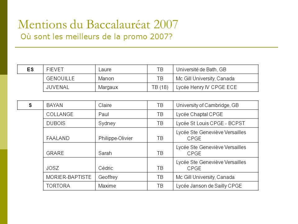 Mentions du Baccalauréat 2007 Où sont les meilleurs de la promo 2007.