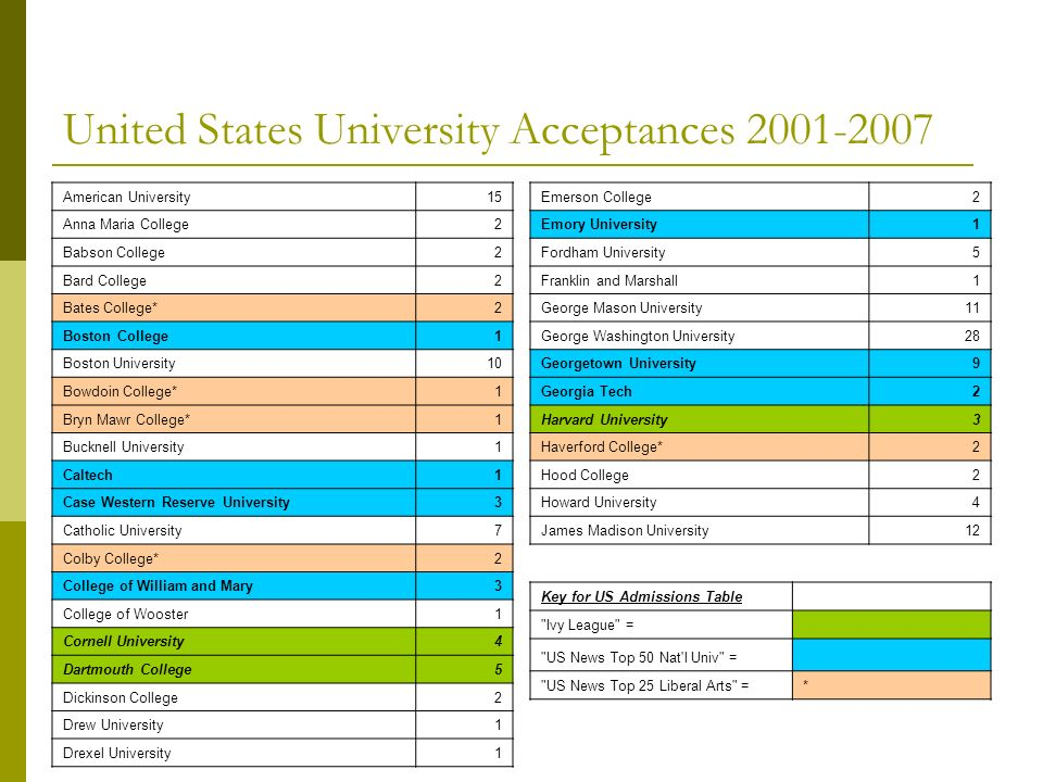 United States University Acceptances 2001-2007 American University15 Anna Maria College2 Babson College2 Bard College2 Bates College*2 Boston College1 Boston University10 Bowdoin College*1 Bryn Mawr College*1 Bucknell University1 Caltech1 Case Western Reserve University3 Catholic University7 Colby College*2 College of William and Mary3 College of Wooster1 Cornell University4 Dartmouth College5 Dickinson College2 Drew University1 Drexel University1 Emerson College2 Emory University1 Fordham University5 Franklin and Marshall1 George Mason University11 George Washington University28 Georgetown University9 Georgia Tech2 Harvard University3 Haverford College*2 Hood College2 Howard University4 James Madison University12 Key for US Admissions Table Ivy League = US News Top 50 Nat l Univ = US News Top 25 Liberal Arts =*
