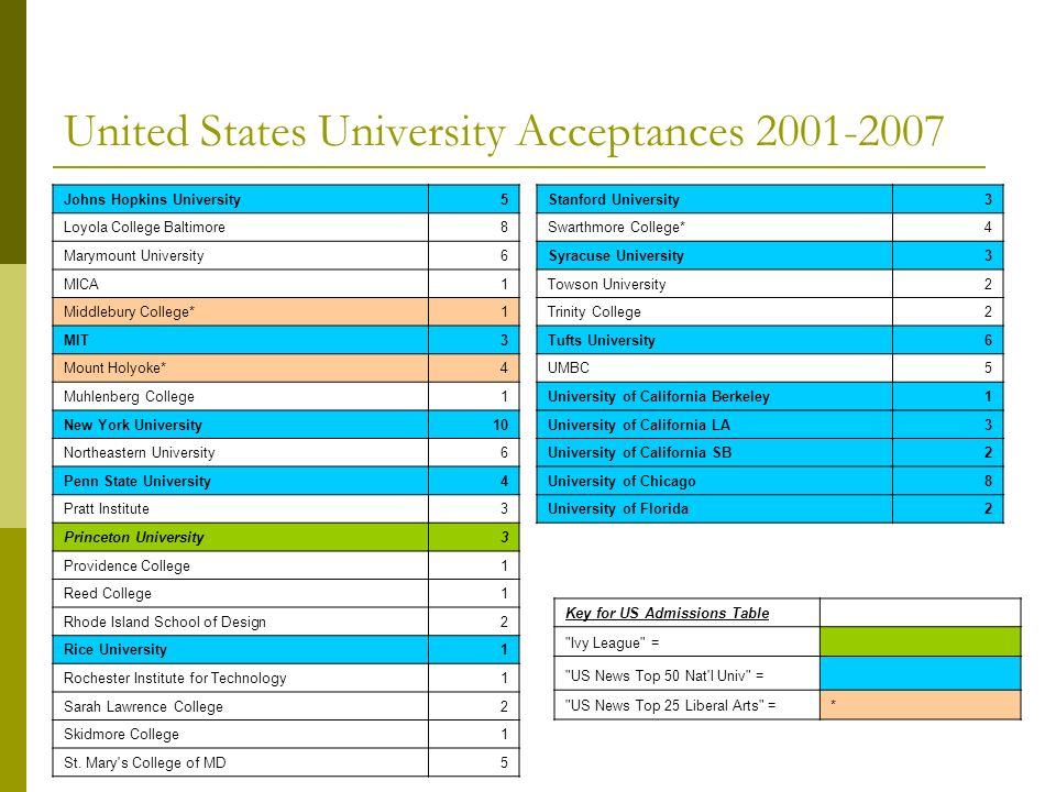United States University Acceptances 2001-2007 Johns Hopkins University5 Loyola College Baltimore8 Marymount University6 MICA1 Middlebury College*1 MIT3 Mount Holyoke*4 Muhlenberg College1 New York University10 Northeastern University6 Penn State University4 Pratt Institute3 Princeton University3 Providence College1 Reed College1 Rhode Island School of Design2 Rice University1 Rochester Institute for Technology1 Sarah Lawrence College2 Skidmore College1 St.