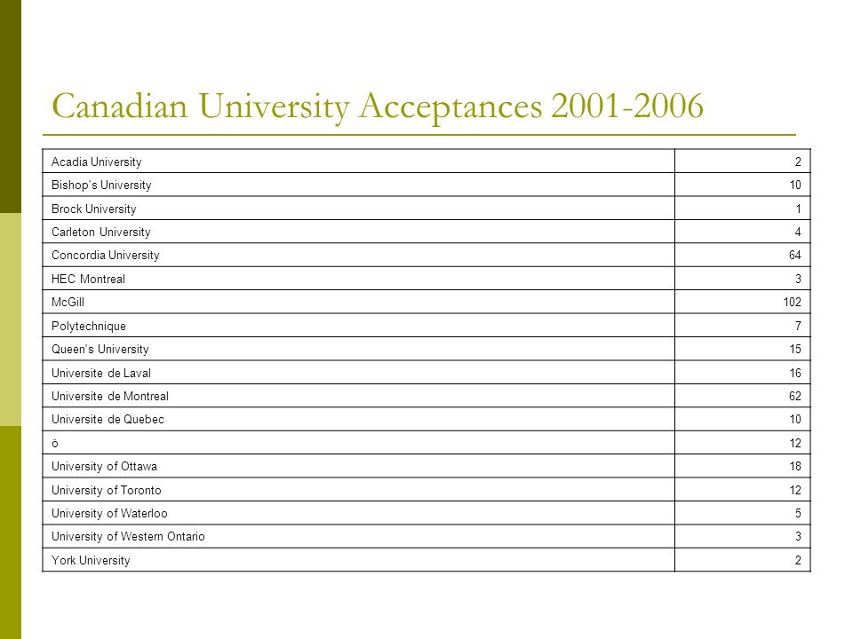 Canadian University Acceptances 2001-2006 Acadia University2 Bishop's University10 Brock University1 Carleton University4 Concordia University64 HEC M