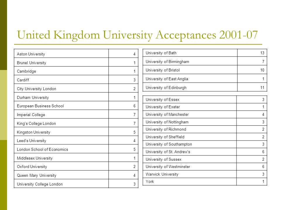 United Kingdom University Acceptances 2001-07 Aston University4 Brunel University1 Cambridge1 Cardiff3 City University London2 Durham University1 European Business School6 Imperial College7 King s College London7 Kingston University5 Leed s University4 London School of Economics5 Middlesex University1 Oxford University2 Queen Mary University4 University College London3 University of Essex3 University of Exeter1 University of Manchester4 University of Nottingham3 University of Richmond2 University of Sheffield2 University of Southampton3 University of St.